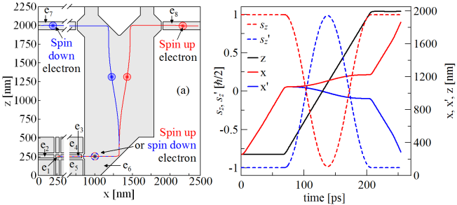 FIG. 4: (a) Nanodevice for the spin accumulation. The system of electrodes (grey color) and electron trajectories of spin up (down) marked in red (blue).