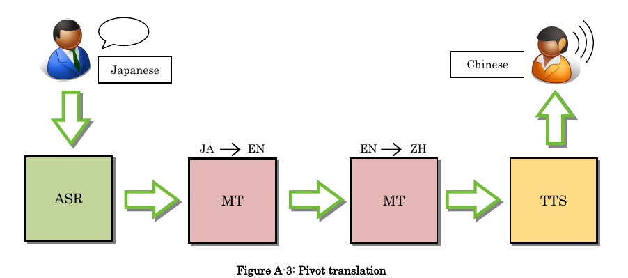 MCML protocol (U-Star) Java libraries and a Tomcat based server Hierarchical structure Pivoting for MT