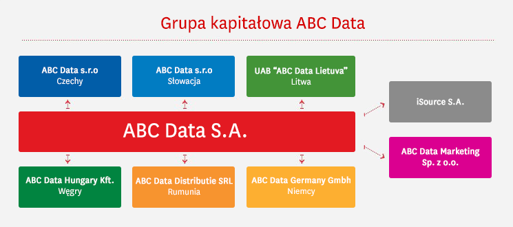 ABC Data Marketing Sp. z o.o. ABC Data Hungary Kft. ABC Data Distributie SRL ABC Data Germany GmbH isource S.A. ul.daniszewska 14 03-230 Warszawa 1077 Budapest, Kéthly Anna tér 1., Węgry Str.