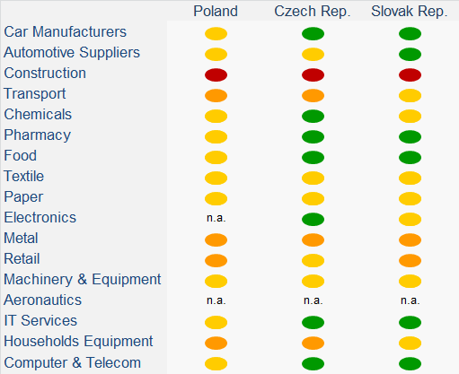 Polish export structure by main sectors: fairly diversified Mix of high value added and lower value added export products Main export sectors 1 Transport equipment 14% 2 Foodstuff & live animals 12%