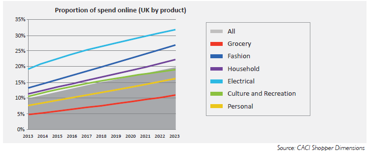 Online retail Currently 10% of retail spend is online, this varies by product category Different categories mature at