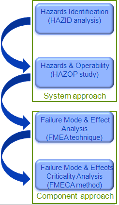 high Hazard level Medium High Critical provided. Moreover the exemplary table of the HAZOP study as one of the hazard identification techniques is provided in the end of the paper.