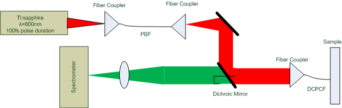 układy kompensujące dyspersję Jing Young Ye at all, Development of a double-clad photonic-crystal-fiber based scanning microscope, 2005,SPIE Vol.