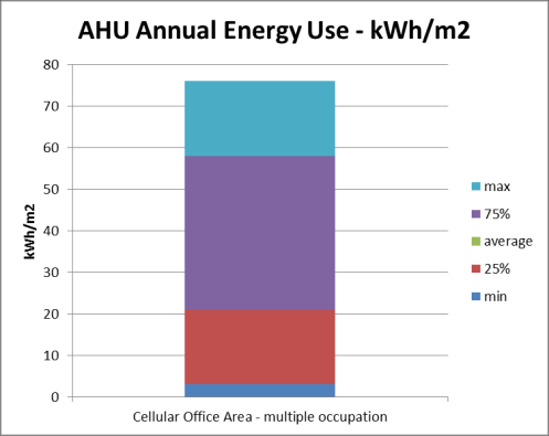 Makeup of a benchmark for an activity The graphs show measured ranges of installed capacity and energy use for AHU s used in cellular offices in multiple occupation By adding