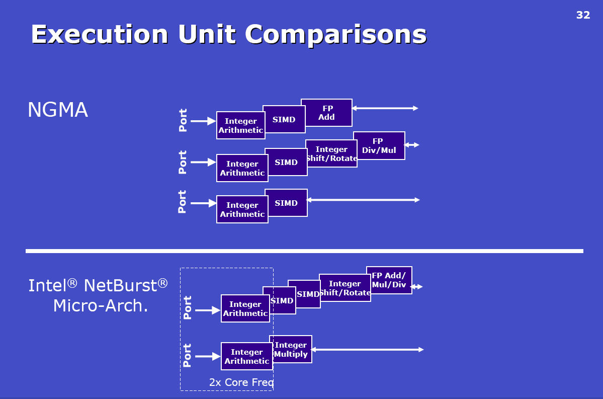 Core Architecture NetBurst Architecture Pentium Copyright 2006, Intel Corporation. All rights reserved.