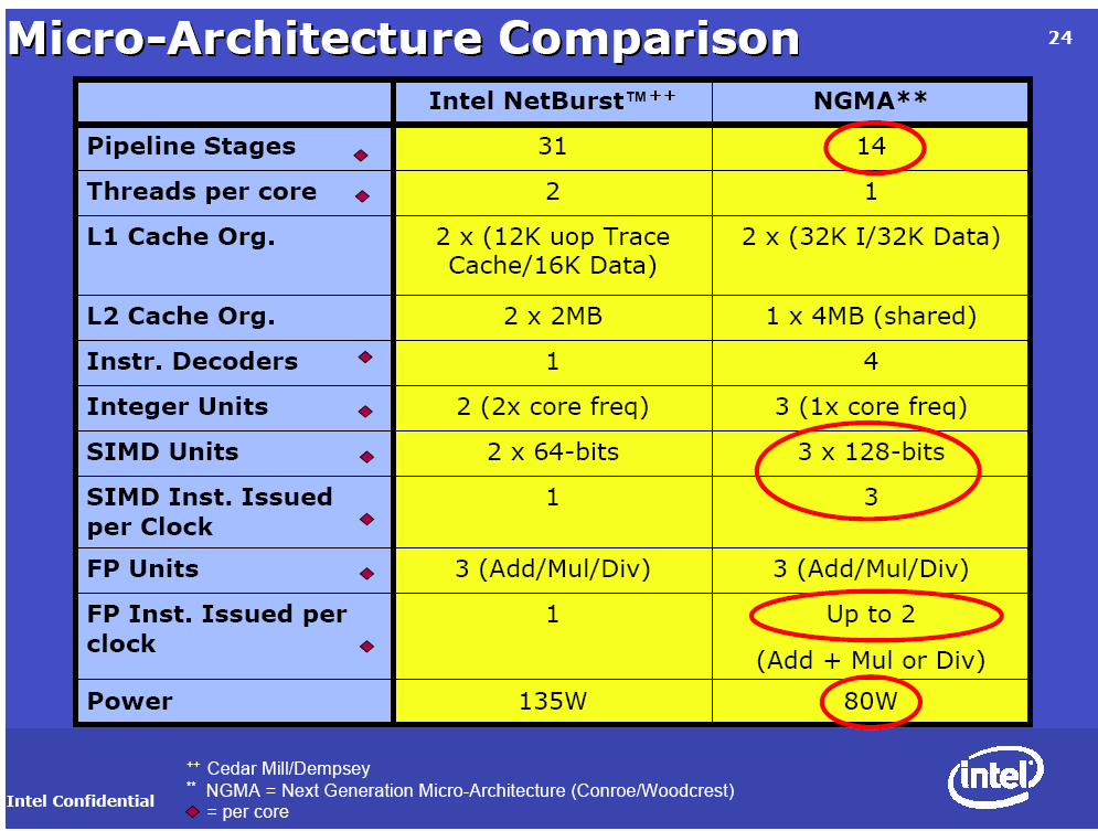 Intel NetBurst Core Architecture Copyright 2006, Intel Corporation. All rights reserved.