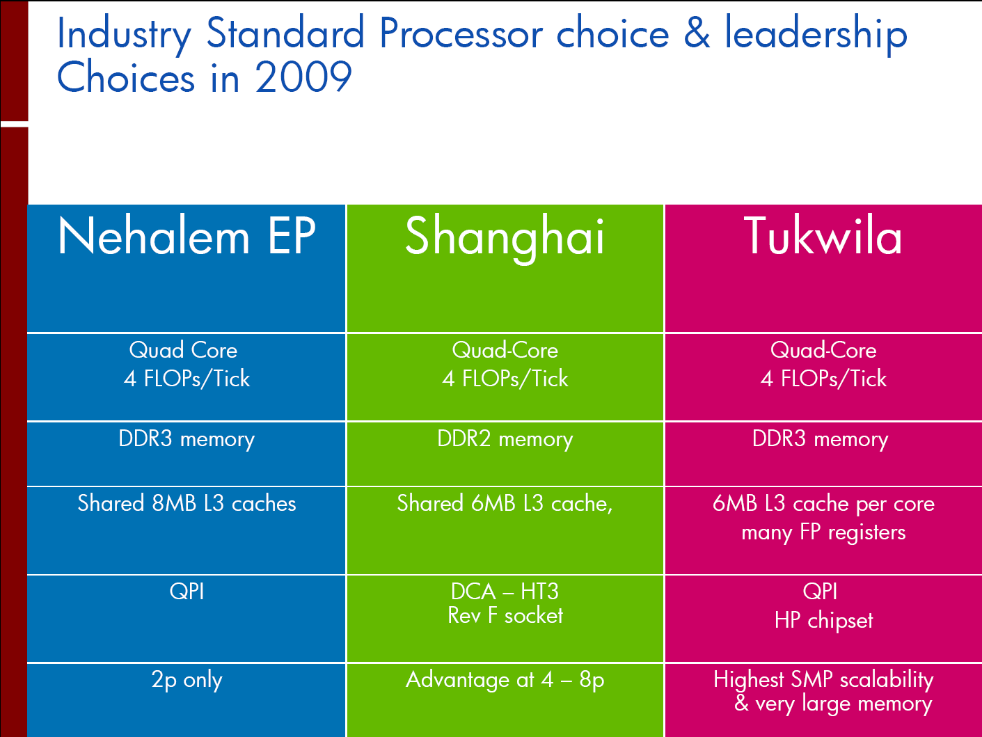 General view on IA32/x86/IA64 Processors Intel IA32 Microarchitecture
