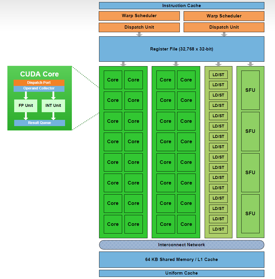 Tesla Nvidia FERMI C2050/2070 streaming processor (SP) diagram Core = SP = SM Wrap:
