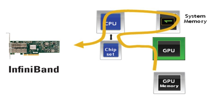 NVIDIA GPUDirect Technology Mellanox