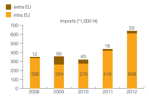 Export of the beer in 2013 reached 2,5 million hl and increased by 16,7% compared to 2012.