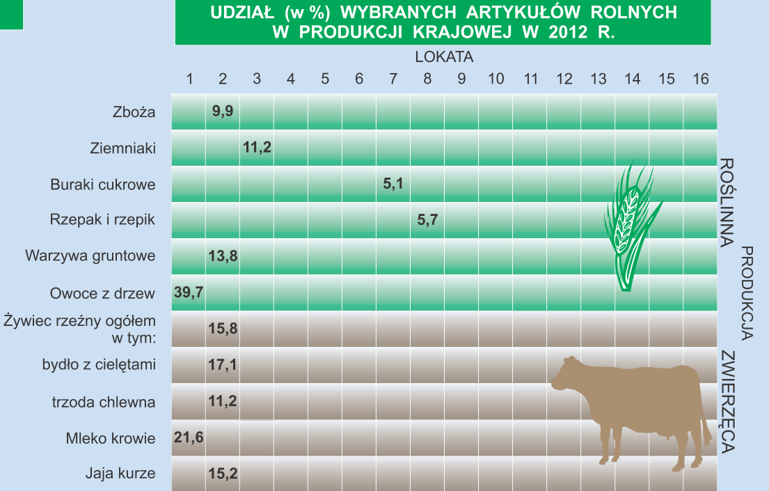 3.2.2 Renewable energy sources 6 Biomass and biogas derived from agricultural production. Mazovia has one of the highest potentials of agricultural biogas due to agriculture.