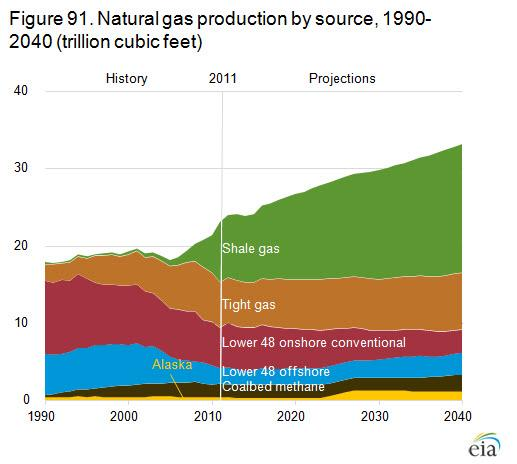Shale Production (Billion Cubic Feet)