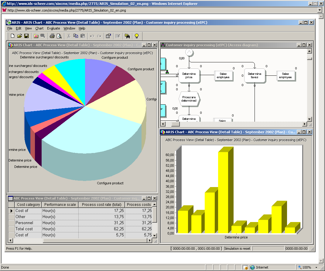 ARIS Simulation It provides information on resource bottlenecks and helps to determine whether processes are executable.