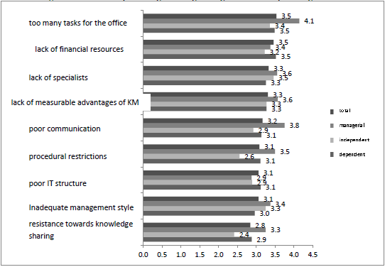 Knowledge Management in Public Organizations 41 Figure 4. Barriers in implementing knowledge management in office/ public organisation Source: own.