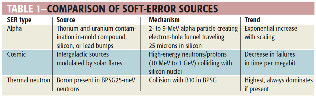 Soft Error Source Silent Data