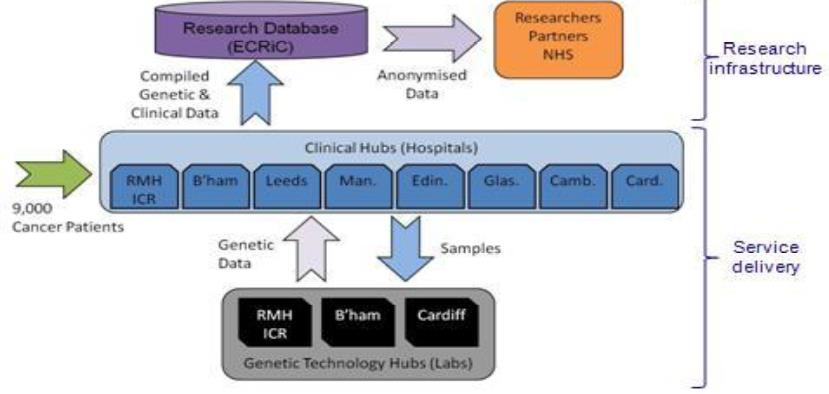 The Cancer Research UK Stratified Medicine Programme: a model for