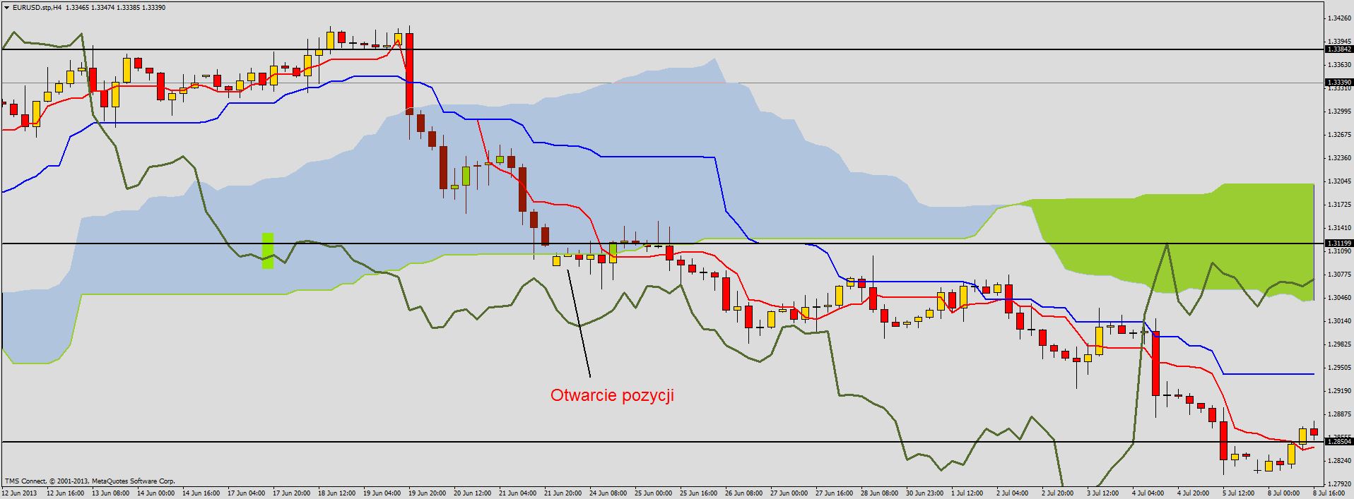 Proste strategie forex