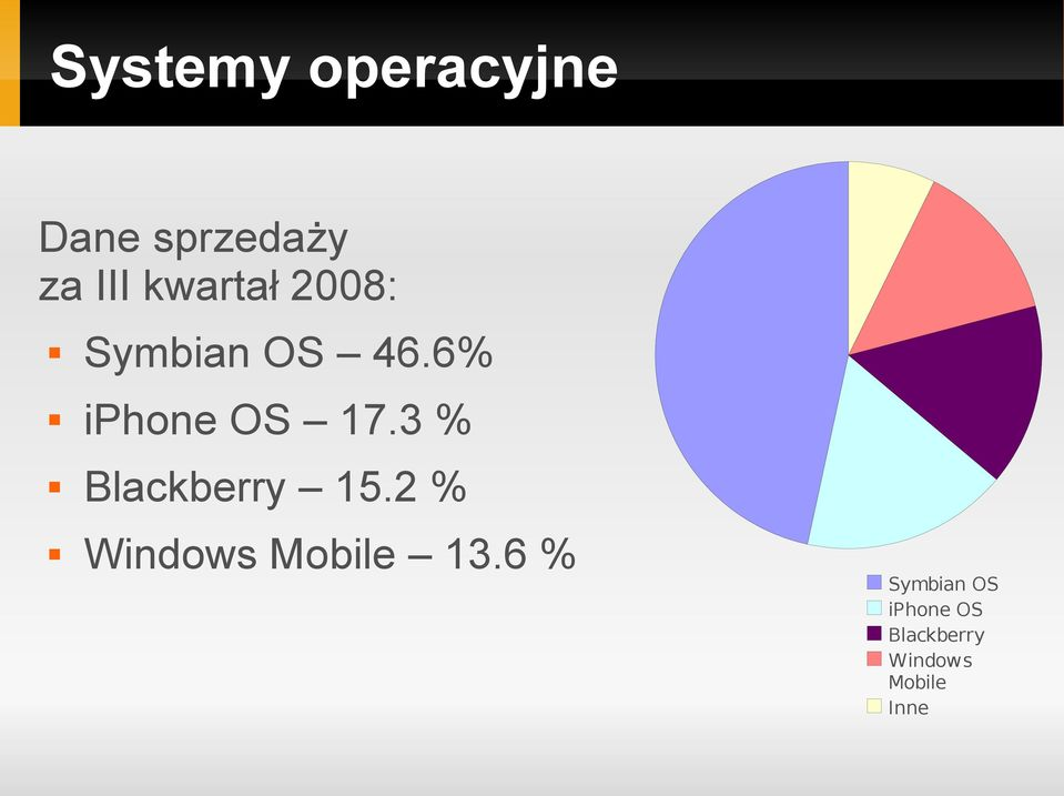 3 % Blackberry 15.2 % Windows Mobile 13.