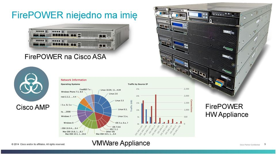 ASA Cisco AMP FirePOWER