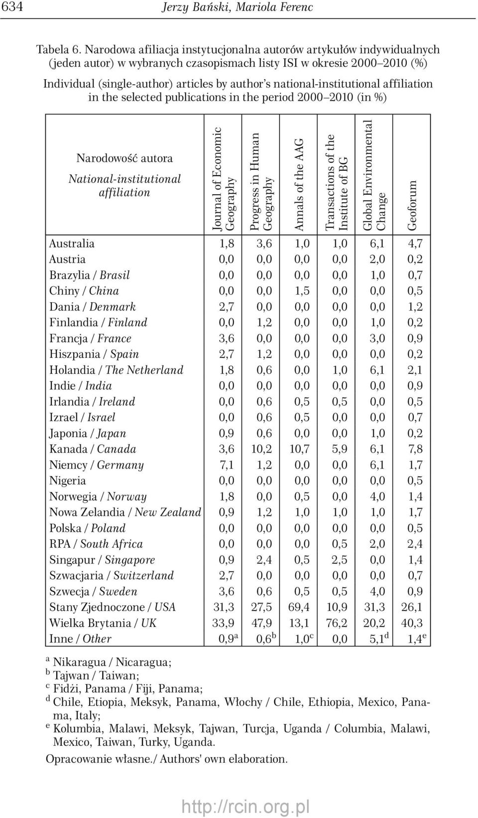 national-institutional affiliation in the selected publications in the period (in %) Narodowość autora National-institutional affiliation Journal of Economic Geography Progress in Human Geography