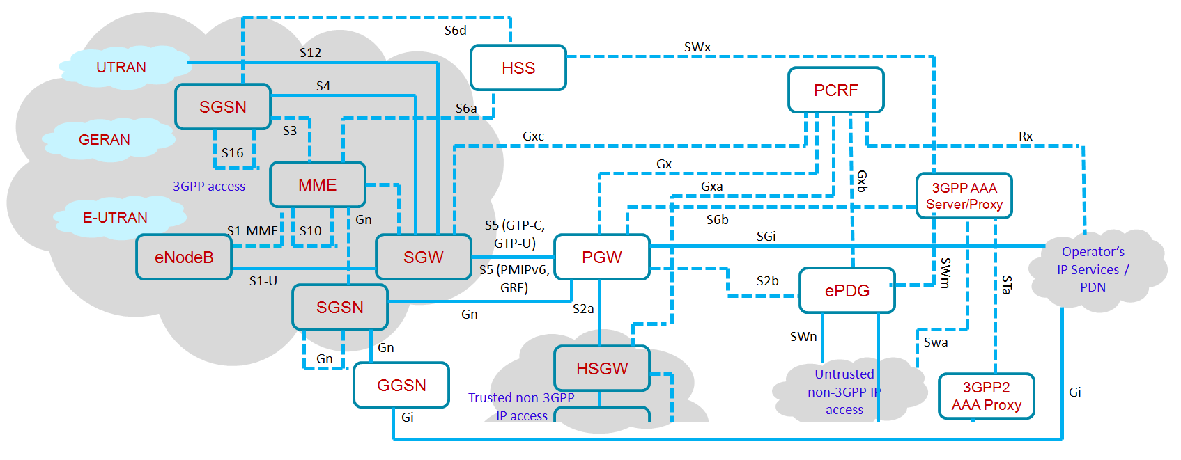 org (White paper on Gateways, backhaul, security) 7. 4G Americas http://www.4gamericas.org (Whitepapers) 8. ETSI Studies on latency requirements for M2M applications http://docbox.etsi.