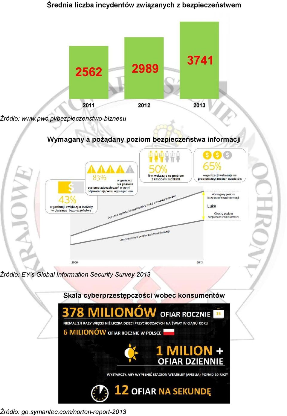 informacji Źródło: EY s Global Information Security Survey 2013 Skala