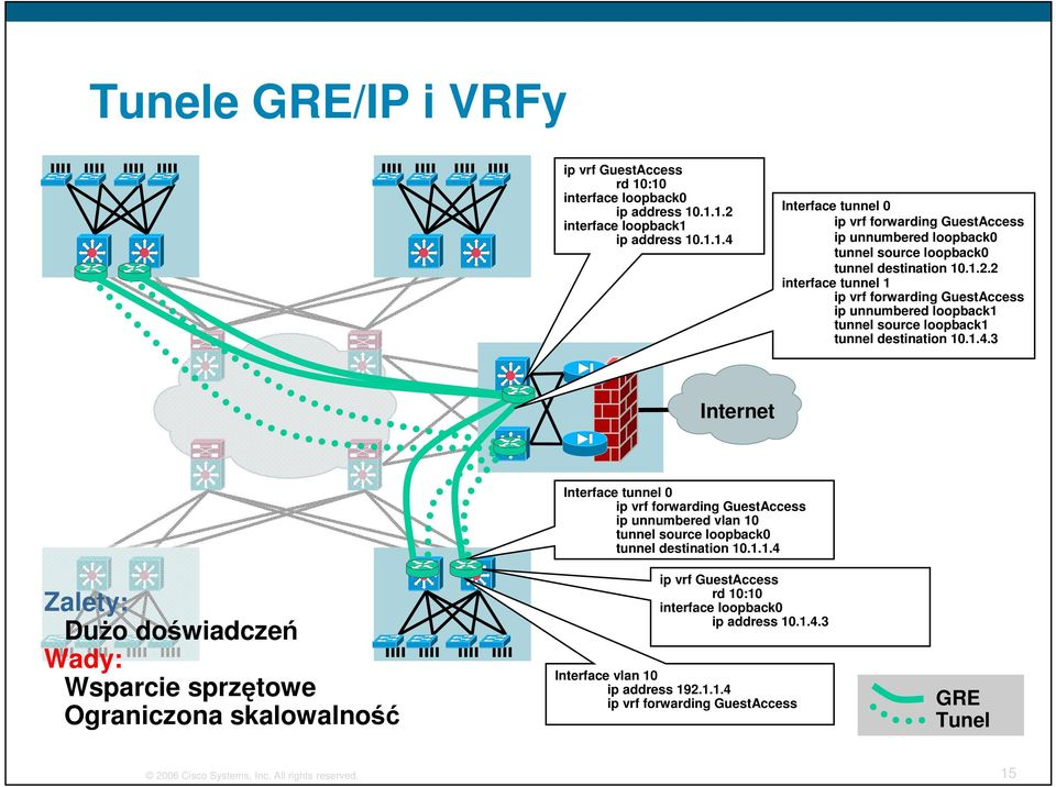 3 Internet Zalety: Dużo doświadczeń Wady: Wsparcie sprzętowe Ograniczona skalowalność Interface tunnel 0 ip vrf forwarding GuestAccess ip unnumbered vlan 10 tunnel source loopback0 tunnel