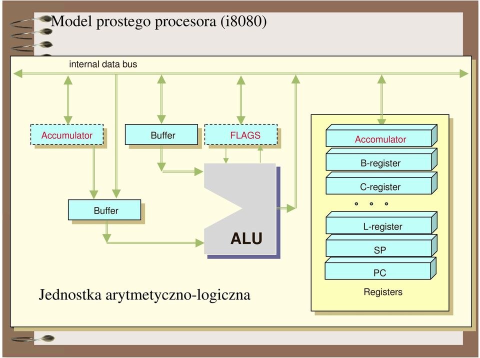 C-register Buffer ALU L-register SP Jednostka