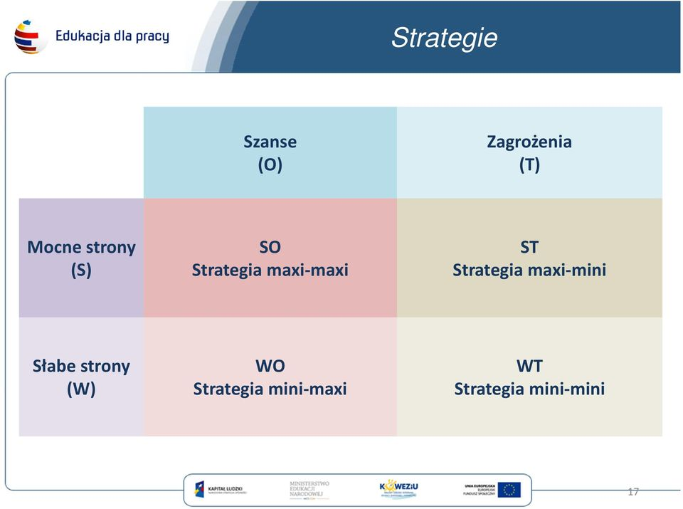 ST Strategia maxi-mini Słabe strony (W)
