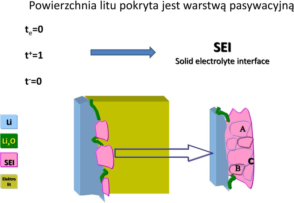 SEI Solid electrolyte interface t