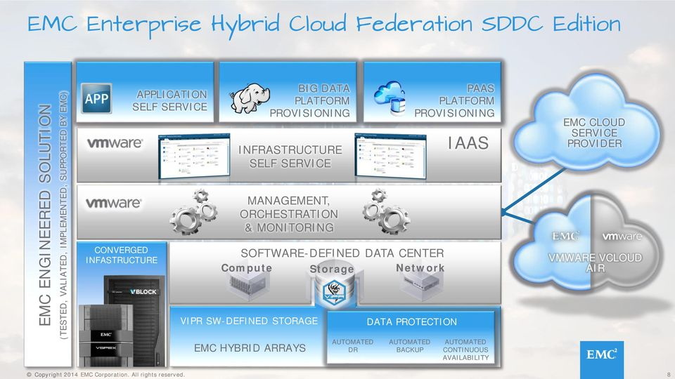 ORCHESTRATION & MONITORING SOFTWARE-DEFINED DATA CENTER Compute Storage Network VIPR SW-DEFINED STORAGE EMC HYBRID ARRAYS AUTOMATED