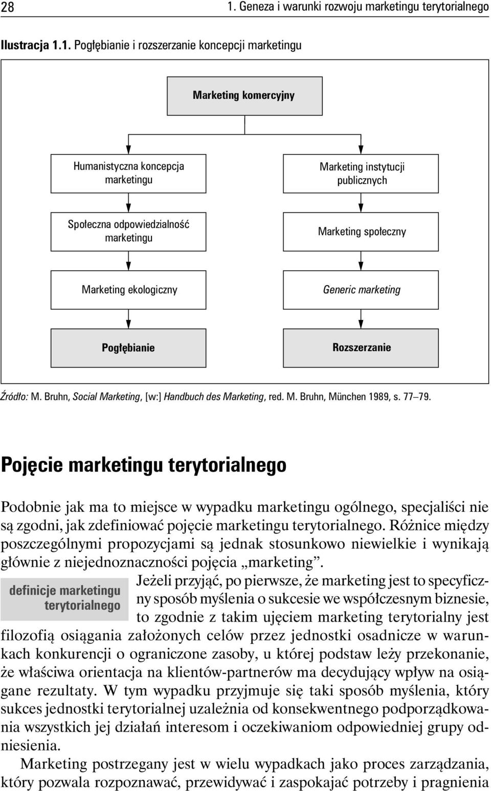 Bruhn, Social Marketing, [w:] Handbuch des Marketing, red. M. Bruhn, München 1989, s. 77 79.