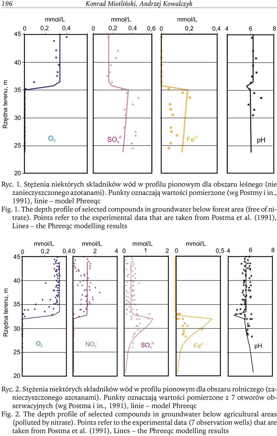 91), linie model Phreeqc Fig. 1. The depth profile of selected compounds in groundwater below forest area (free of nitrate). Points refer to the experimental data that are taken from Postma et al.