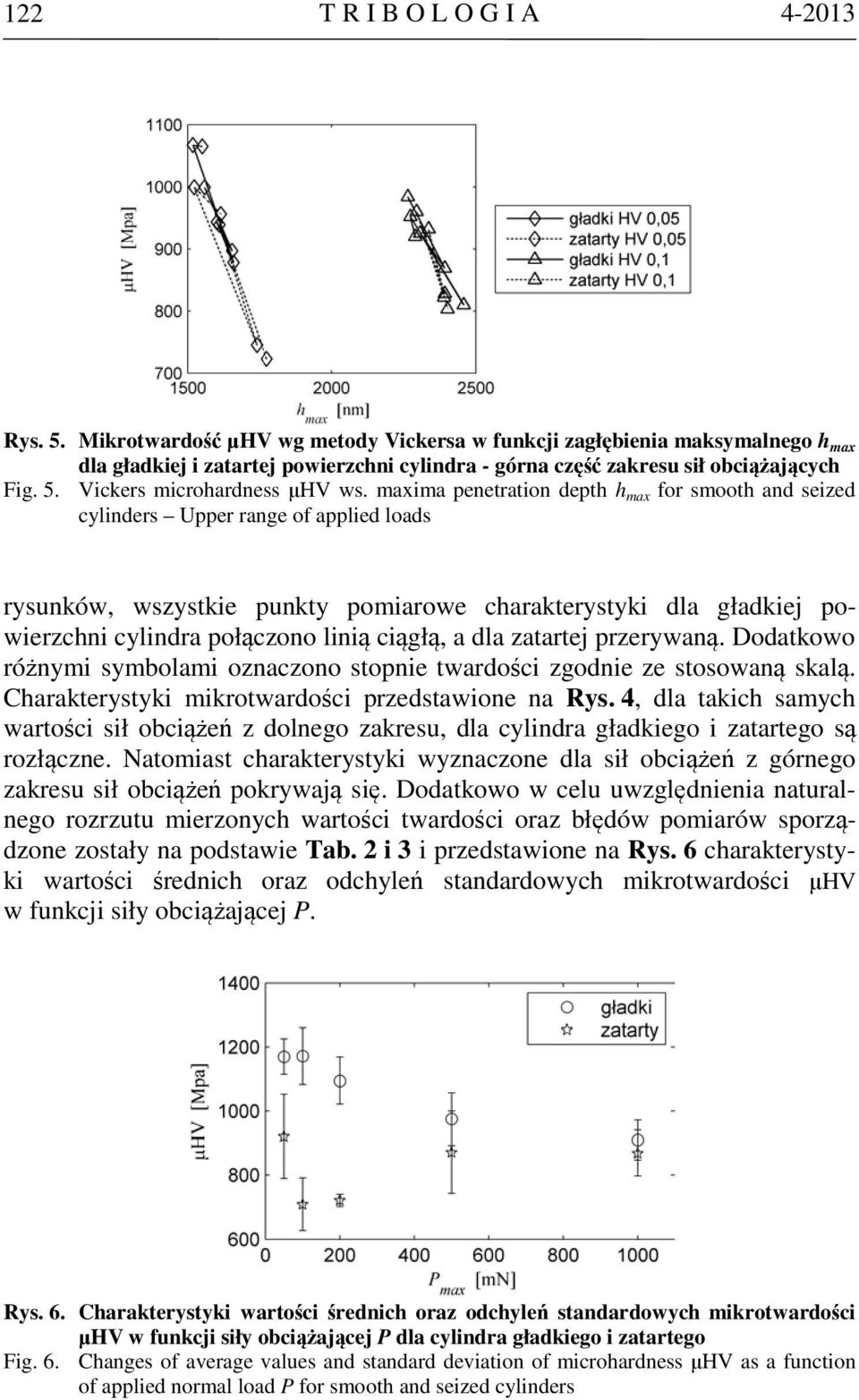 maxima penetration depth h max for smooth and seized cylinders Upper range of applied loads rysunków, wszystkie punkty pomiarowe charakterystyki dla gładkiej powierzchni cylindra połączono linią