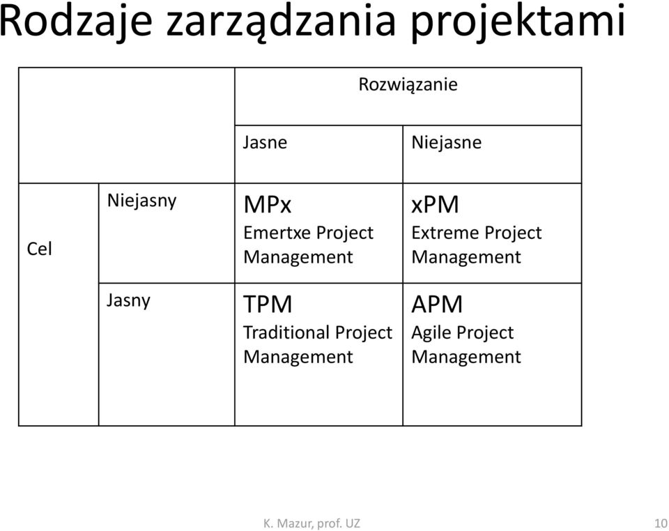 xpm Extreme Project Management Jasny TPM Traditional