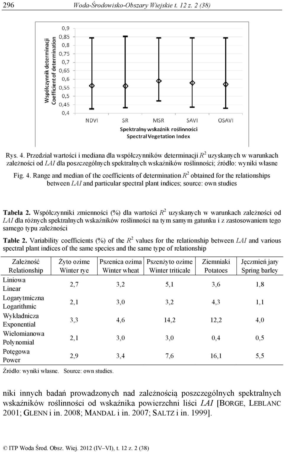 Range and median of the coefficients of determination R 2 obtained for the relationships between LAI and particular spectral plant indices; source: own studies Tabela 2.