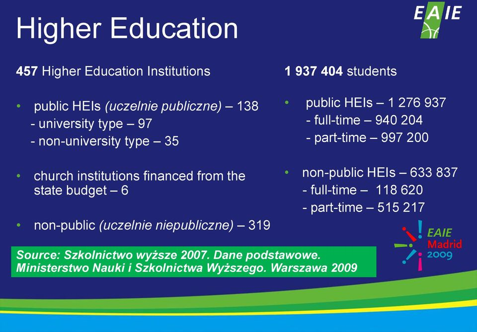 937 404 students public HEIs 1 276 937 - full-time 940 204 - part-time 997 200 non-public HEIs 633 837 - full-time 118