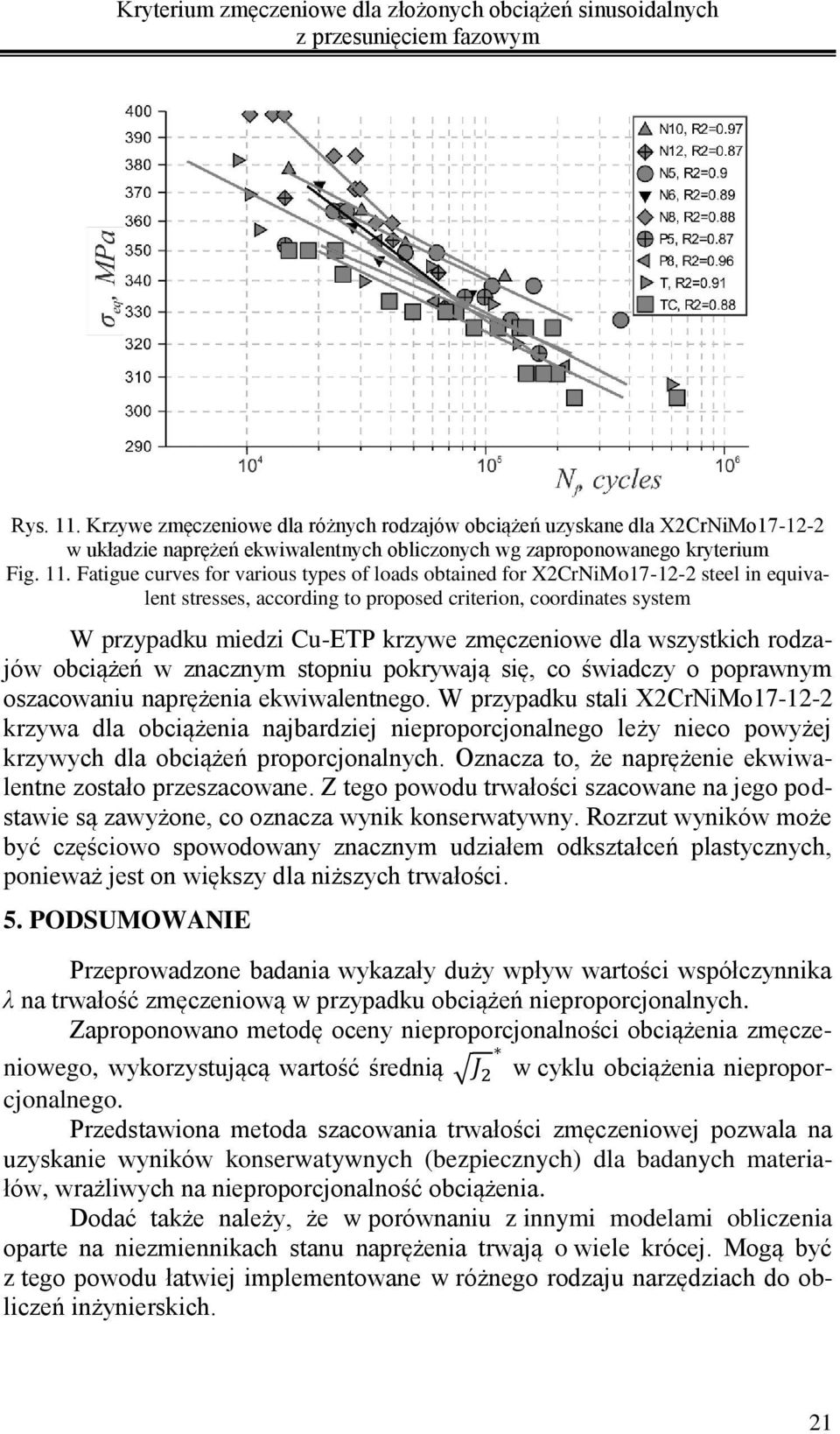 Fatigue curves for various types of loads obtained for X2CrNiMo17-12-2 steel in equivalent stresses, according to proposed criterion, coordinates system W przypadku miedzi Cu-ETP krzywe zmęczeniowe