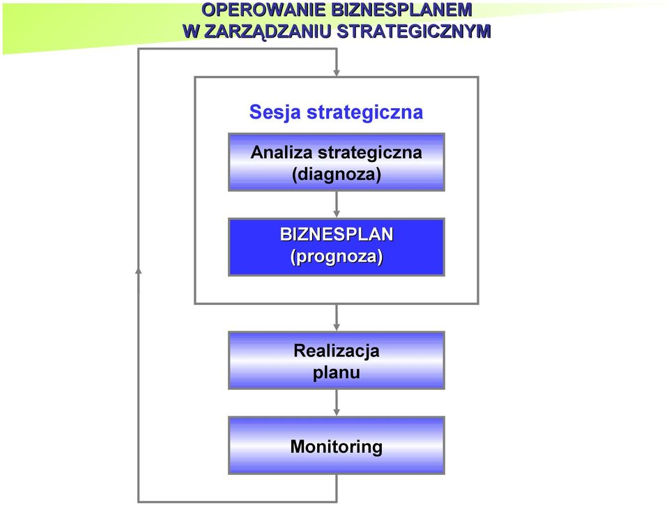 Analiza strategiczna (diagnoza)