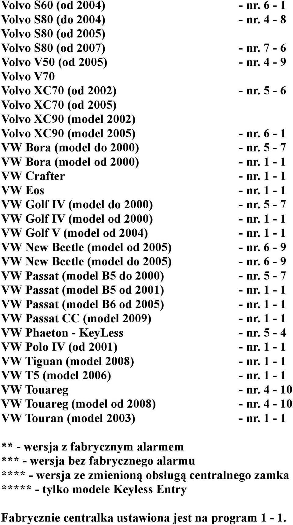 1-1 VW Golf IV (model do 2000) - nr. 5-7 VW Golf IV (model od 2000) - nr. 1-1 VW Golf V (model od 2004) - nr. 1-1 VW New Beetle (model od 2005) - nr. 6-9 VW New Beetle (model do 2005) - nr.
