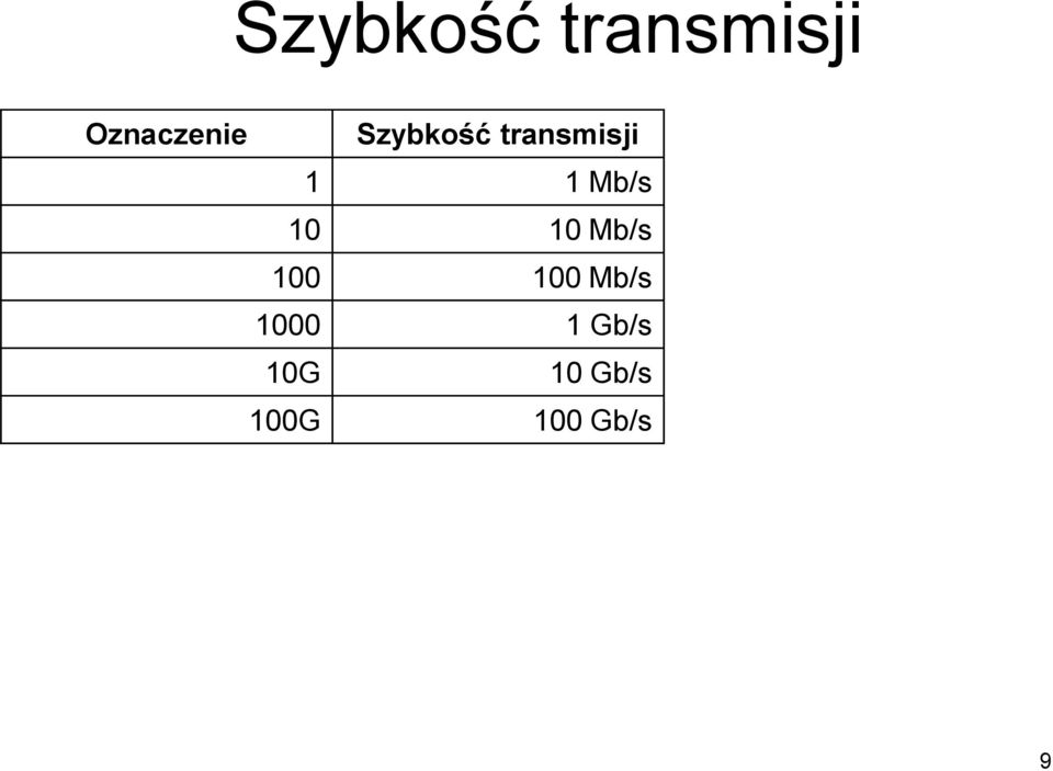 10 10 Mb/s 100 100 Mb/s 1000 1