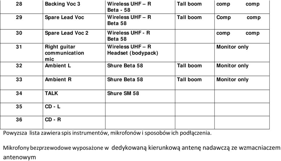 33 Ambient R Shure Tall boom Monitor only 34 TALK Shure SM 58 35 CD - L 36 CD - R Powyzsza lista zawiera spis instrumentów,