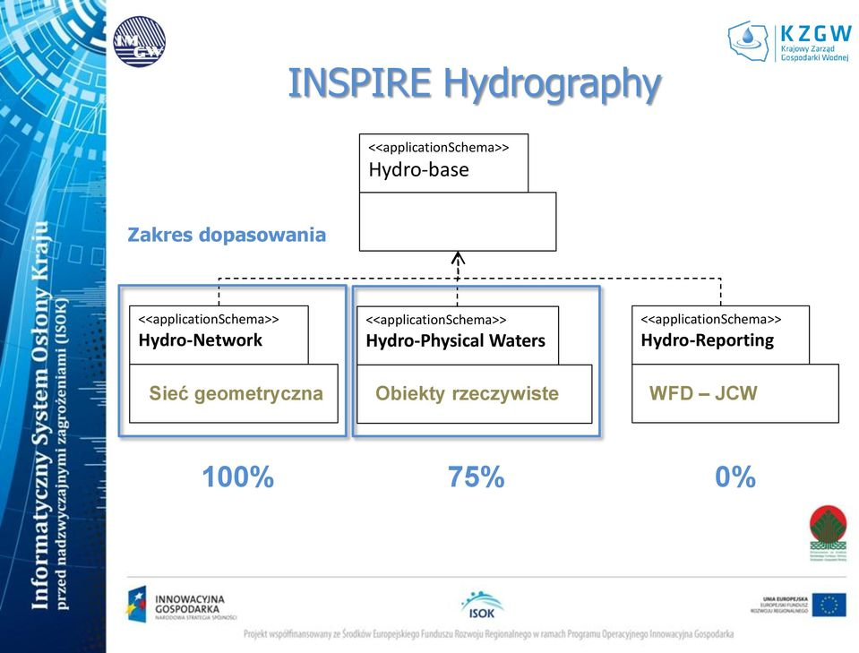 <<applicationschema>> Hydro-Physical Waters
