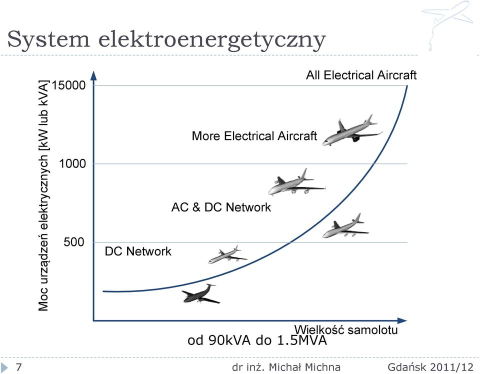 Electrical Aircraft More Electrical Aircraft AC