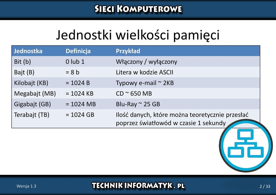 = 1024 KB CD ~ 650 MB Gigabajt (GB) = 1024 MB Blu-Ray ~ 25 GB Terabajt (TB) = 1024 GB Ilość