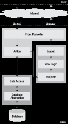 Model layer Database abstraction Data access View