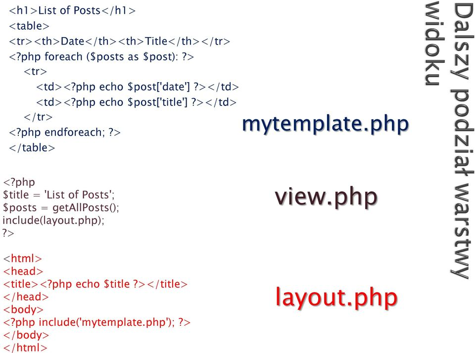 > </table> mytemplate.php <?php $title = 'List of Posts'; $posts = getallposts(); include(layout.php);?