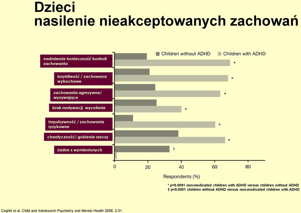 rzeczy żadne z wymienionych * p=0.0001 non-medicated children with ADHD versus children without ADHD p=0.