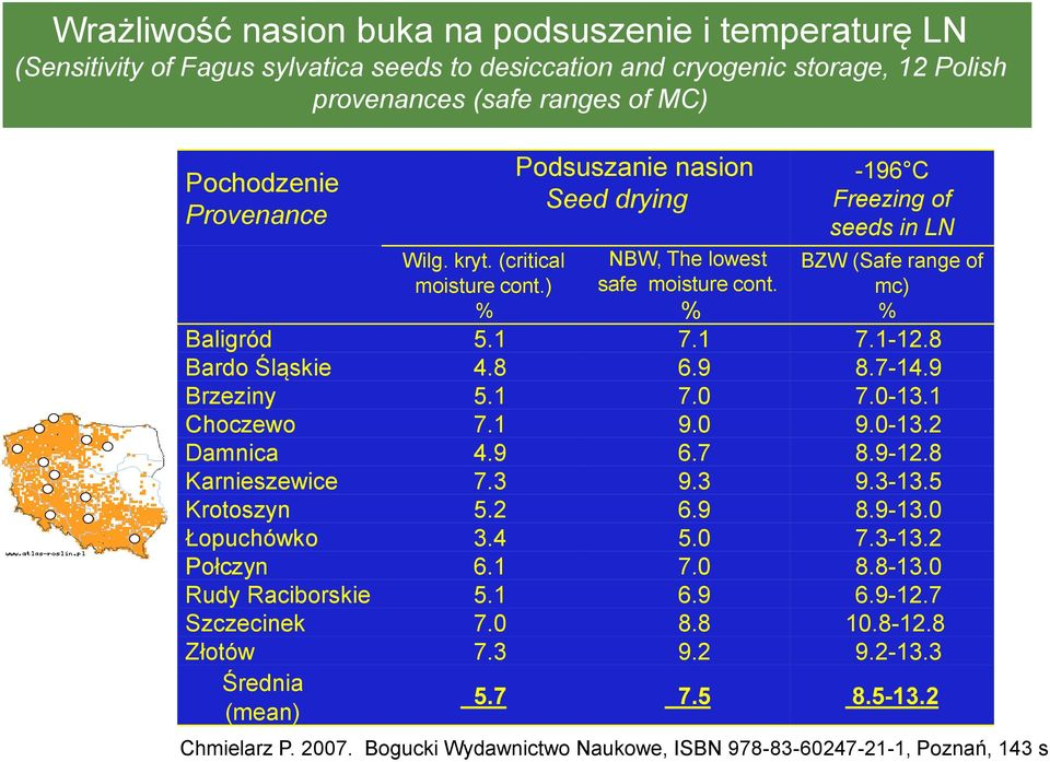 ) % Podsuszanie nasion Seed drying NBW, The lowest safe moisture cont. % -196 C Freezing of seeds in LN BZW (Safe range of mc) % Baligród 5.1 7.1 7.1-12.8 Bardo Śląskie 4.8 6.9 8.7-14.9 Brzeziny 5.