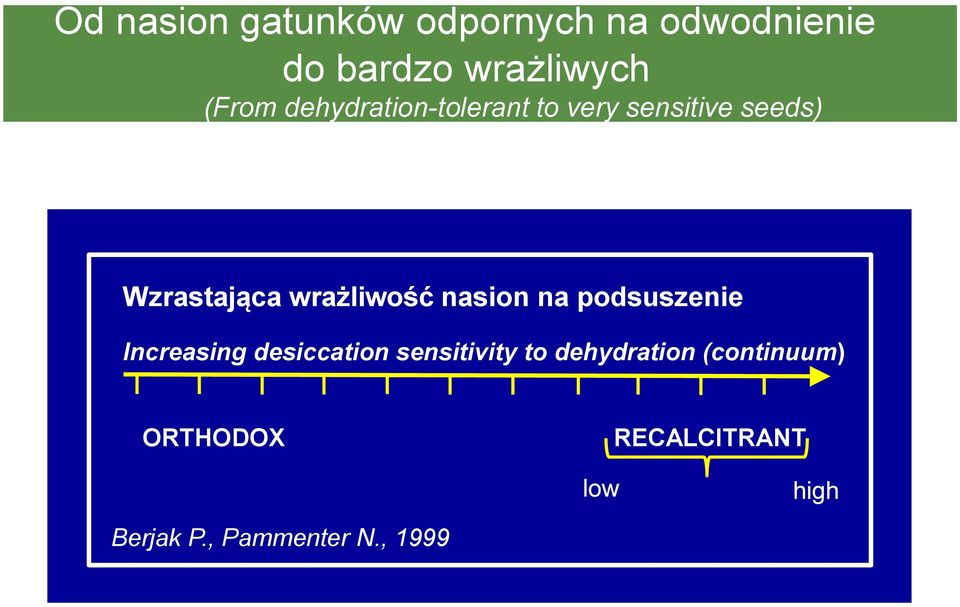 nasion na podsuszenie Increasing desiccation sensitivity to